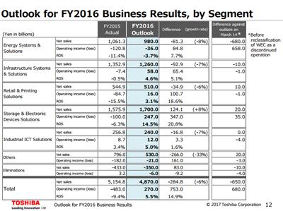Toshiba prévisions 2016