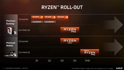 AMD Roadmap jusqu'en 2020