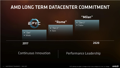 AMD Roadmap 2020