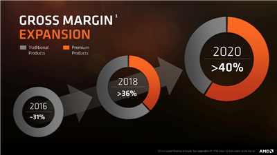 AMD Stratégie 2020