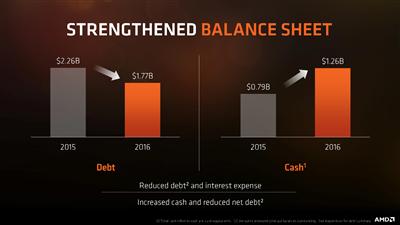 AMD Performances financières