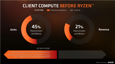 AMD Technologies Ryzen
