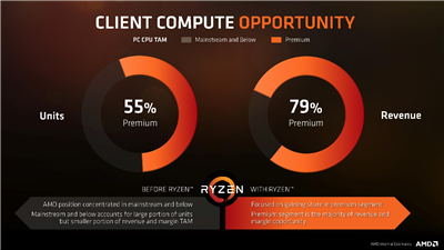 AMD Stratégie Ryzen