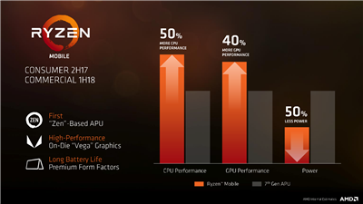 AMD Ryzen Mobile - Performances