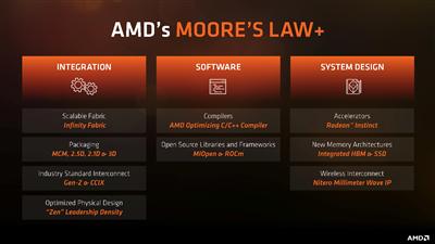 AMD Moore's Law+