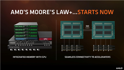 AMD Moore's Law+