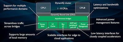 ARM Cortex-A55