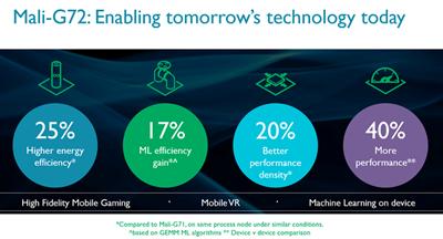 ARM Cortex Mali-G72