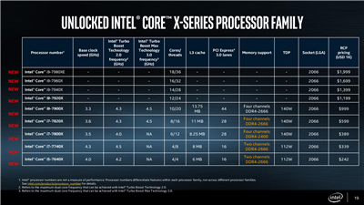 Intel X-Series Plateform X299