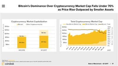 State of Blockchain Q1 17