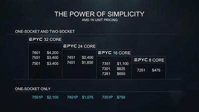 AMD EPYC Tarifs