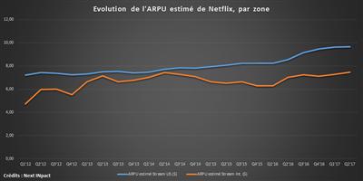Netflix Q2 17