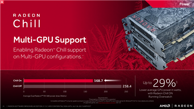 AMD Radeon Crimson Relive 17.7.2 Consommation