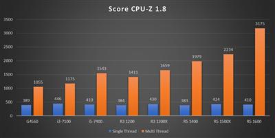 Benchmark Ryzen 3 - CPU-Z