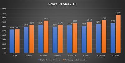 Benchmark Ryzen 3 - PCMark 10