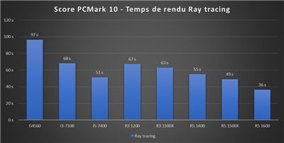 Benchmark Ryzen 3 - PCMark 10 Ray Tracing