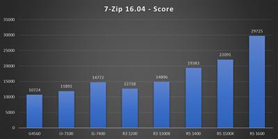 Benchmark Ryzen 3 - 7-Zip Benchmark