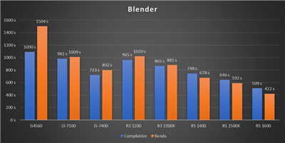 Benchmark Ryzen 3 - Blender