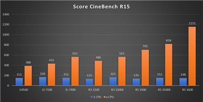 Benchmark Ryzen 3 - Cinebench R15