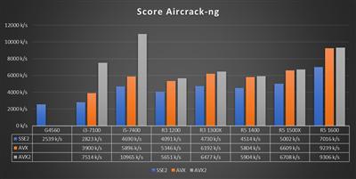 Benchmark Ryzen 3 - Aircrack-ng