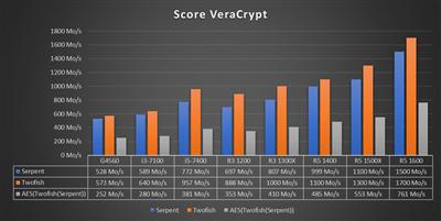 Benchmark Ryzen 3 - Veracrypt