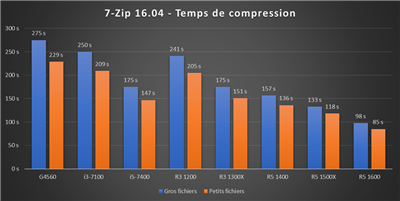 Benchmark Ryzen 3 - 7-Zip