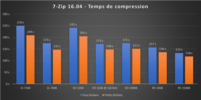 Ryzen 3 @ 3,8 GHz - 7-Zip