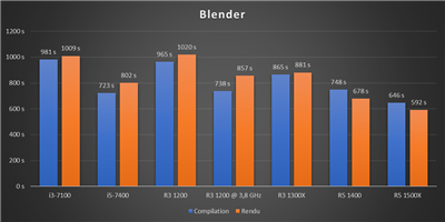 Ryzen 3 @ 3,8 GHz - Blender