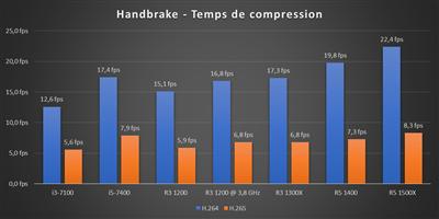 Ryzen 3 @ 3,8 GHz - Handbrake