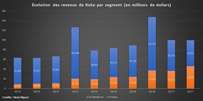 Roku IPO Chiffres clés