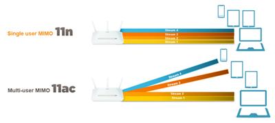 Wi-Fi Qualcomm