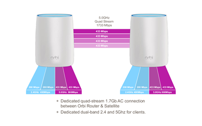 Netgear Orbi Streams
