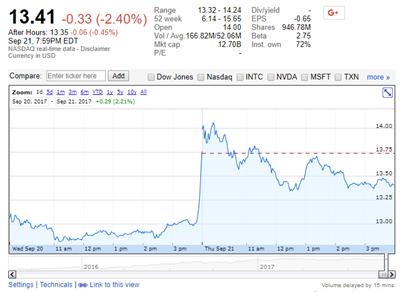 Analyse Bourse AMD Tesla NVIDIA