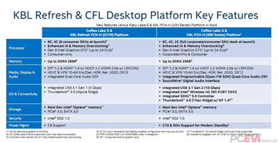Intel Z390 Leak