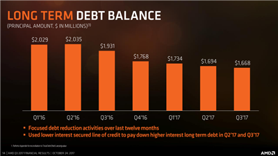 AMD Q3 17 Dette et cash