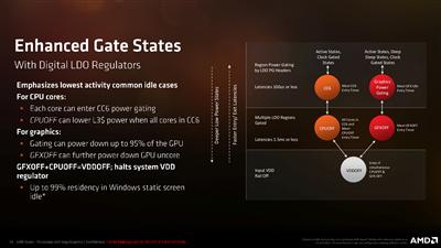 AMD Ryzen Mobile Gating