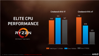 AMD Ryzen Mobile Performances