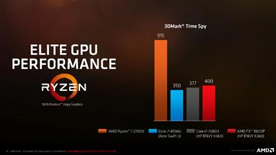 AMD Ryzen Mobile Performances