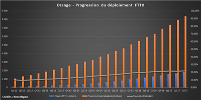 Orange pénétration fibre Q3 2017