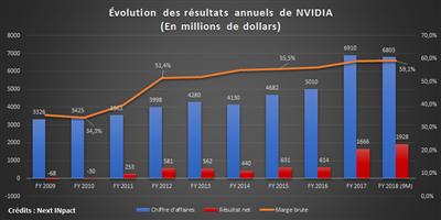 NVIDIA Historique FY 2009-2018
