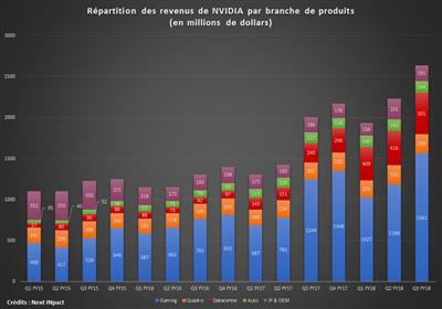 NVIDIA Q3 FY18 Répartition par domaine