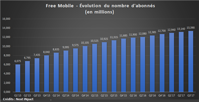 Free Mobile Q3 17