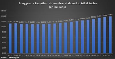 Bouygues Telecom Q3 17 recrutements