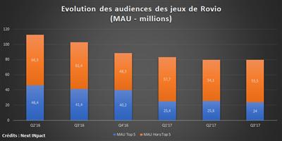 Audience Rovio Q3 17