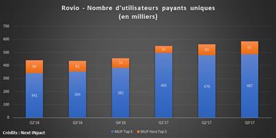 Monétisation Rovio Q3 17