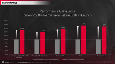 AMD Radeon Adrenalin Performances