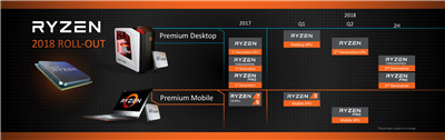 AMD Ryzen 2018 Roadmap