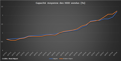Seagate WD Capacité totale HDD