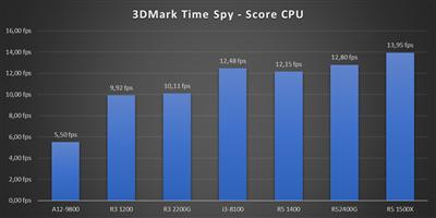 Benchs Raven Ridge - 3DMark CPU