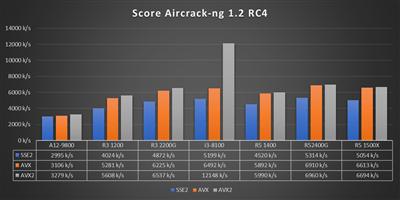 Benchs Raven Ridge - Aircrack NG